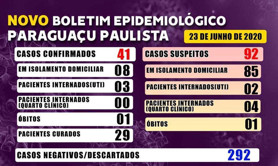 Paraguaçu registra aumento de 10 casos de Covid-19 em menos de 24 horas
