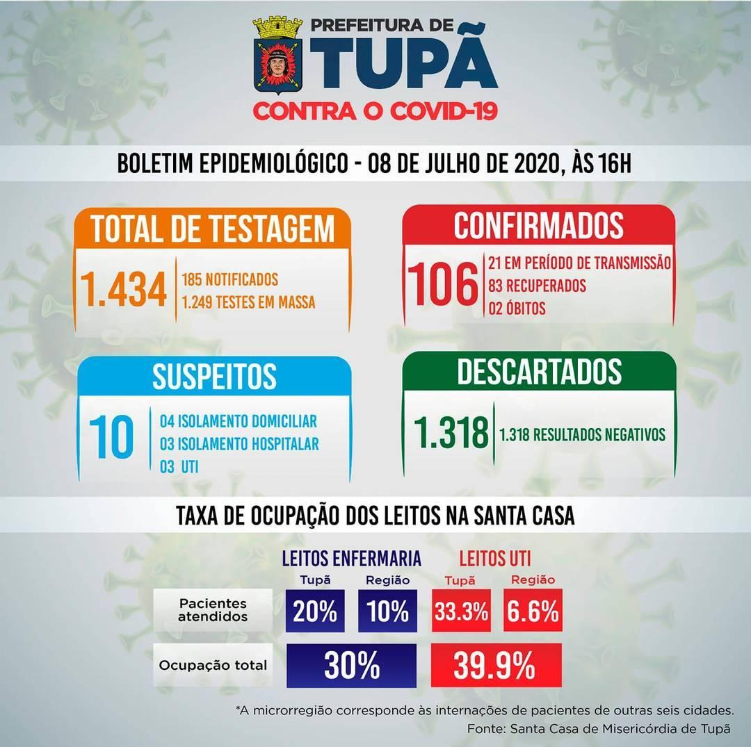 Tupã descobre 58 confirmados com testagem em massa