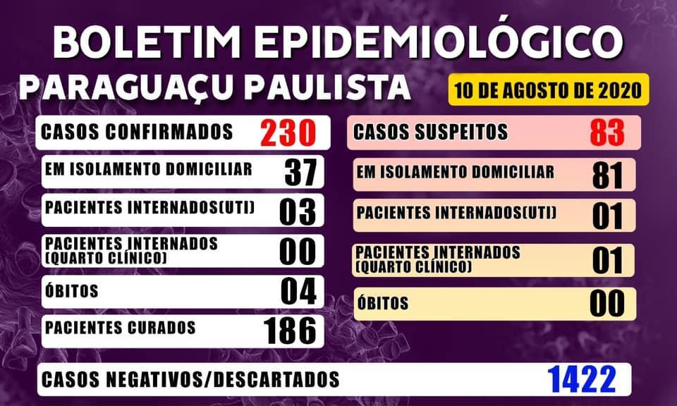 Paraguaçu tem 186 pacientes recuperados de Covid-19