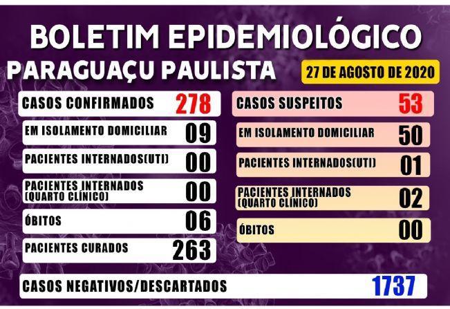 Covid-19: Paraguaçu tem 263 pacientes recuperados da doença