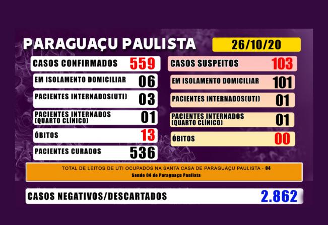 Paraguaçu tem 103 casos suspeitos de Covid-19 que aguardam resultado de exame laboratorial